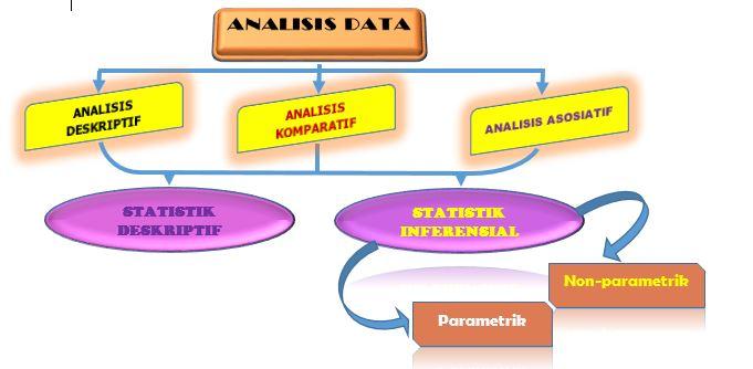 Tahapan Pengolahan Data Pada Analisis Statistik Deskriptif